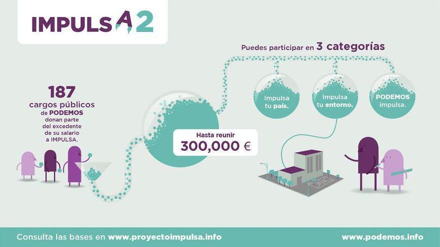 Podemos presenta el proyecto IMPULSA