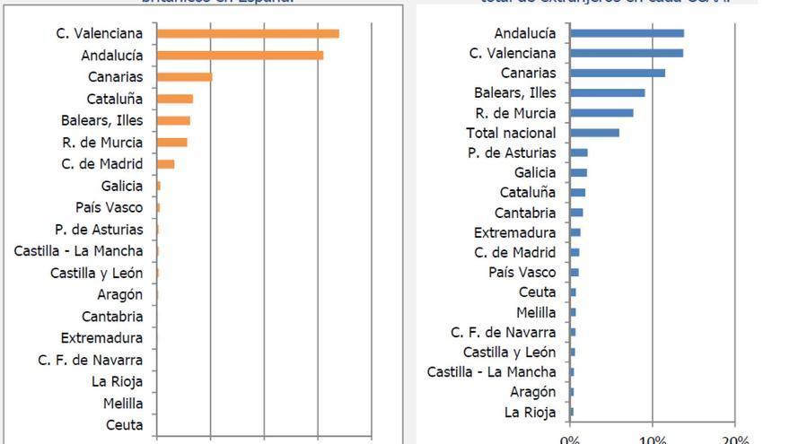 Distribución territorial de los inmigrantes británicos residentes en España. Fuente: C-Intereg.