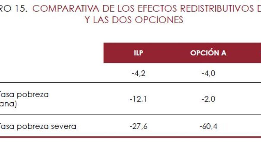 Comparativa de los efectos redistributivos de la propuesta de renta mínima de los sindicatos y de la AIReF.