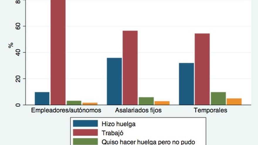 Gráfico 1. Comportamiento ante la huelga general del pasado 29 de Marzo en función de la situación laboral (excluidos los que no tenían que trabajar). Fuente: Encuesta CIS 2941.