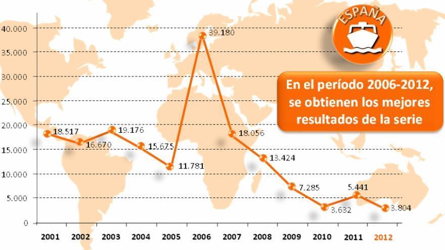 Extracto del 'Balance de lucha contra la inmigración irregular 2012' en el que Interior celebra el descenso de las llegadas de sin papeles a las costas españolas y lo compara con el año 2006,en el que se produjo un récord inusual, como se ve en el gráfico