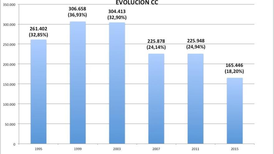 Evolución de CC desde 1995 a 2015.