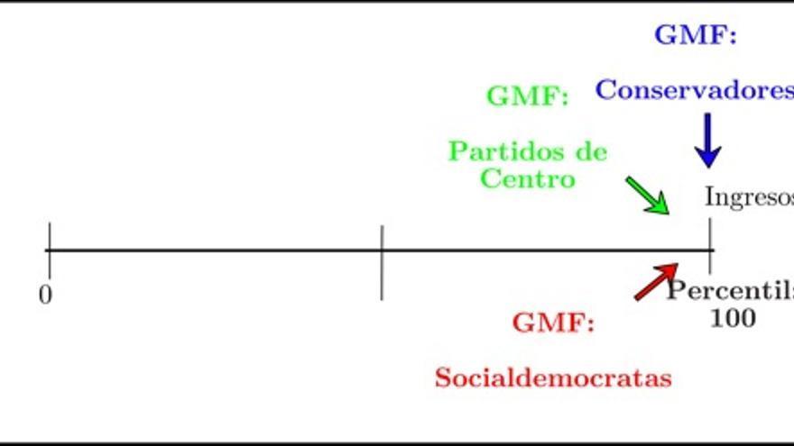 Grupos más favorecidos (GMF) en 2009 por ideología del gobierno.