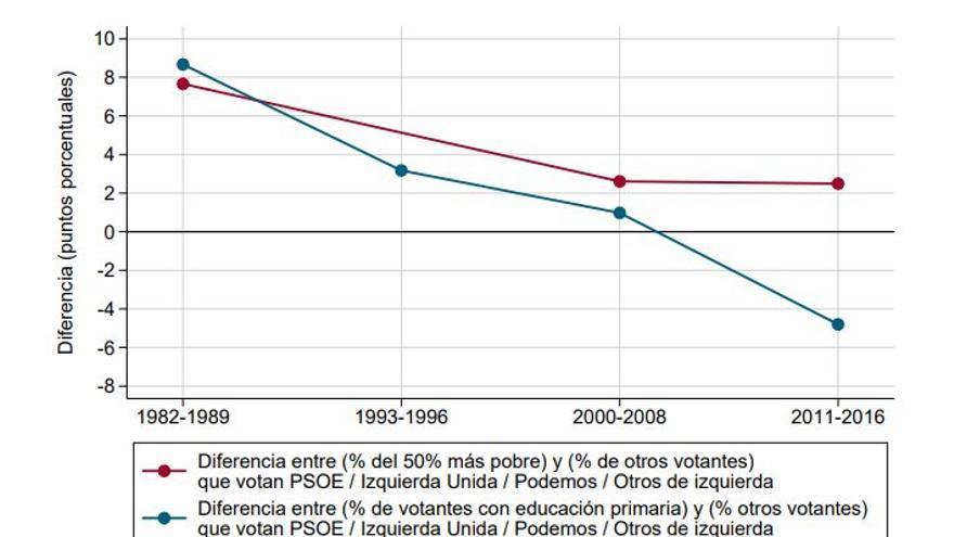 Evolución del voto a la izquierda por nivel de renta y eduación