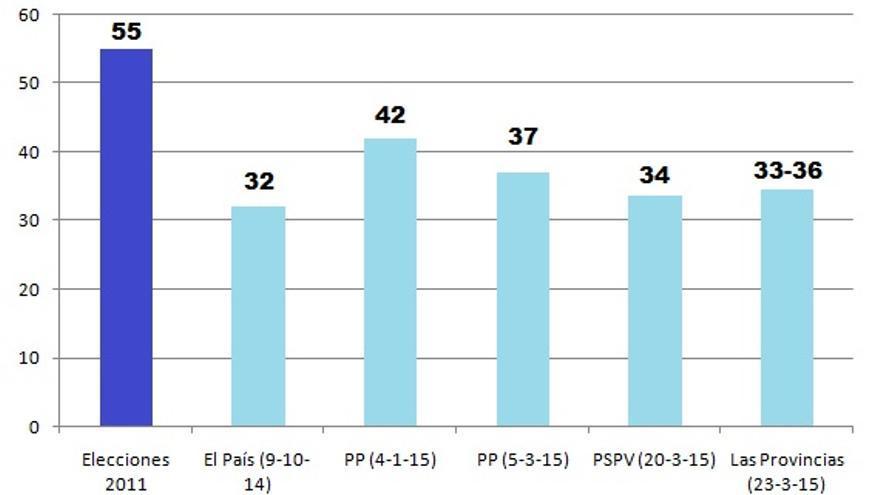 Evolución de los pronósticos para el PP