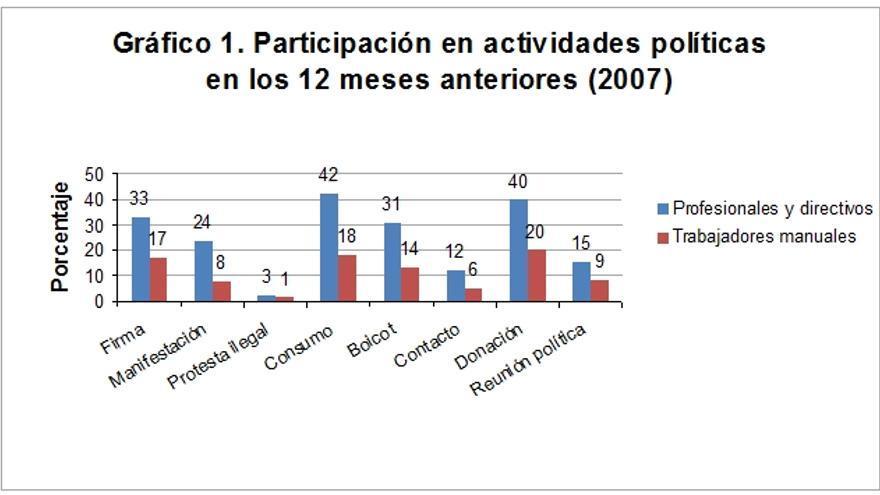 G1. Fuente: Estudio 2.736 del Centro de Investigaciones Sociológicas (noviembre de 2007).
