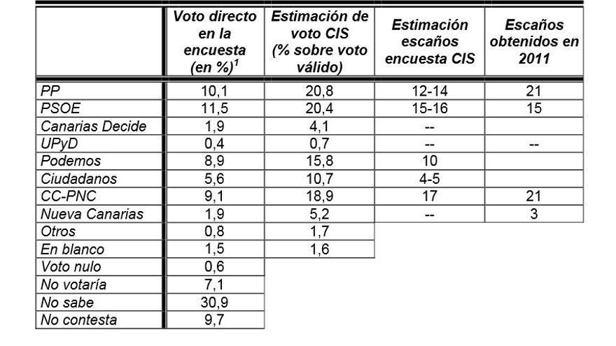 Resultados del barómetro del CIS para Canarias.