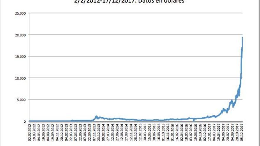 Gráfico tipo cambio dólar/bitcoin-
