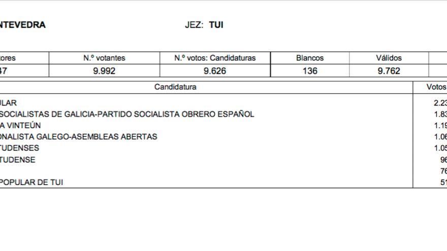 Resultados de las elecciones municipales de 2015 en Tui (Pontevedra)