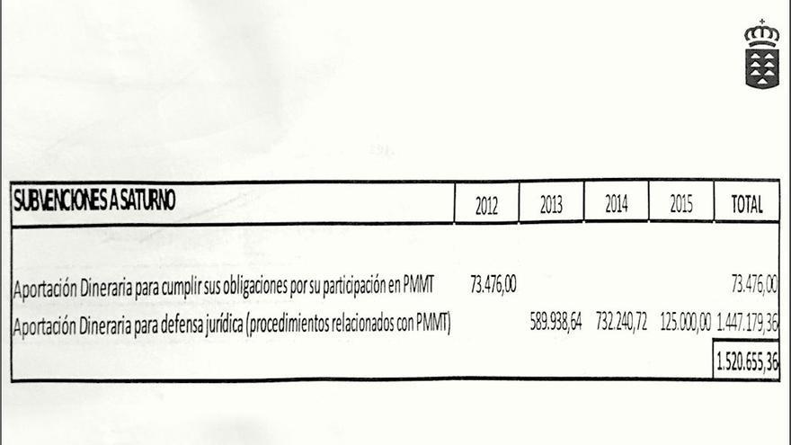 Subvenciones pagadas por el Gobierno de Canarias a Saturno.