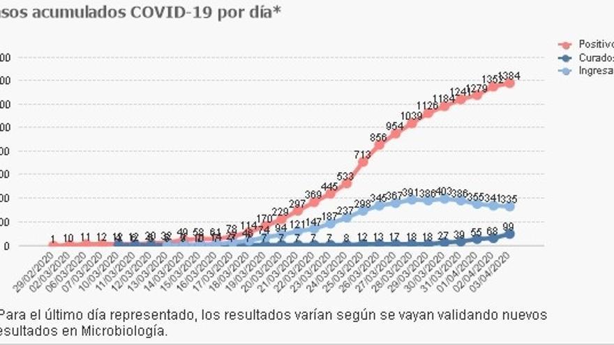 Gráfico coronavirus en Cantabria.