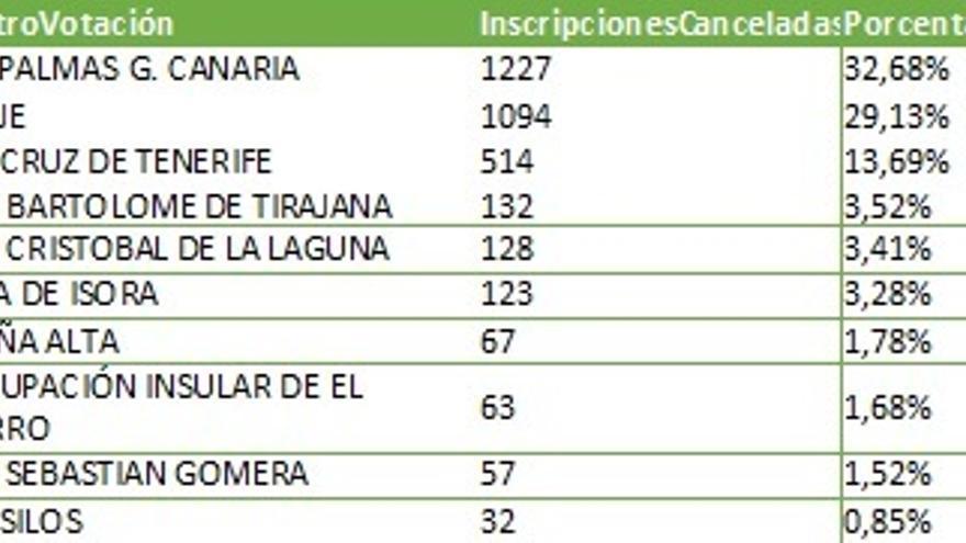 Porcentajes de inscripciones canceladas por centro de votación.