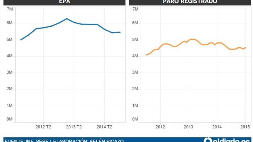 Paro registrado y EPA