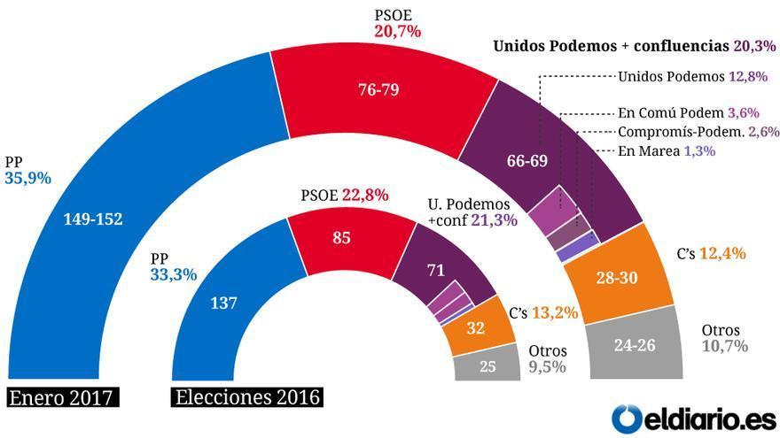 arco encuesta enero 2017