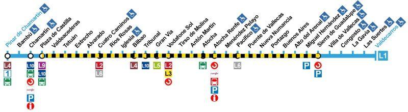 Tramo afectado por el corte en la línea 1 de Metro