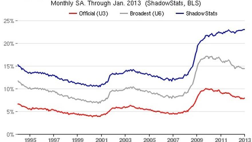 En rojo, la estadística oficial de paro del Gobierno de EEUU. En azul, la que incluye a los desempleados desanimados borrados por la metodología / shadowstats.com