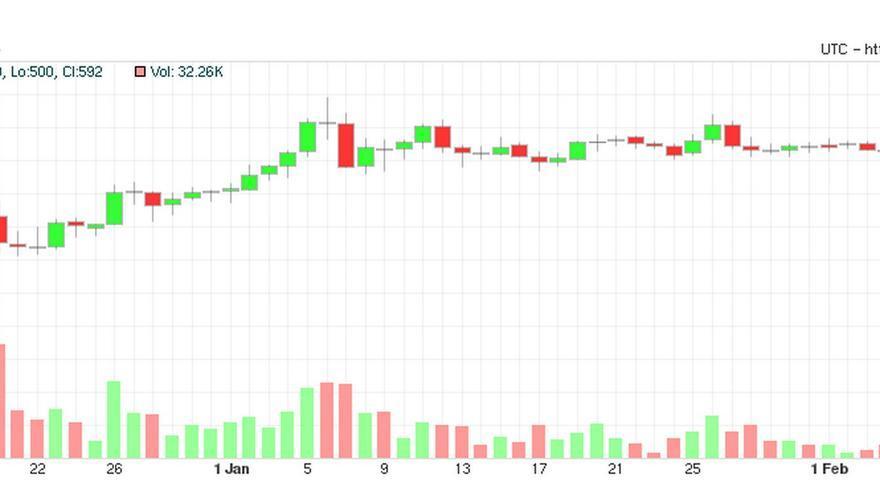 Cotización de bitcoins desde el 14 de diciembre de 2013