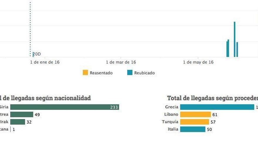 Captura del gráfico sobre la llegada de refugiados reubicados y reasentados por España hasta este 22 de julio.