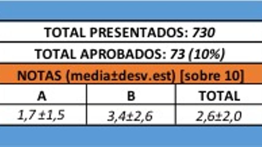 Datos de las pruebas A (práctica) y B (teórica) de la Especialidad de Geografía e Historia de la convocatoria de oposiciones de 2018 de la Comunidad Autónoma de la Región de Murcia.