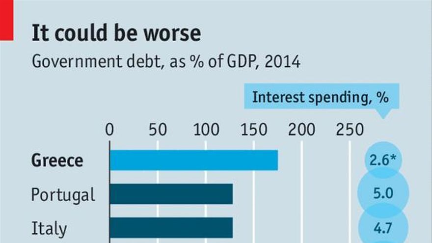 Government debt. Fuente: Economist.com via Agenda P�blica