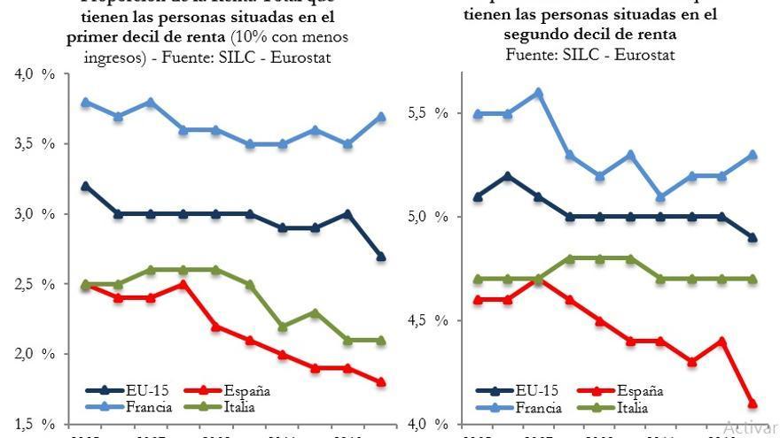 Proporción de la Renta Total.