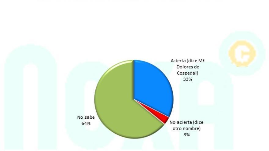 Encuesta Noxa sobre el líder de la oposición en Castilla-La Mancha