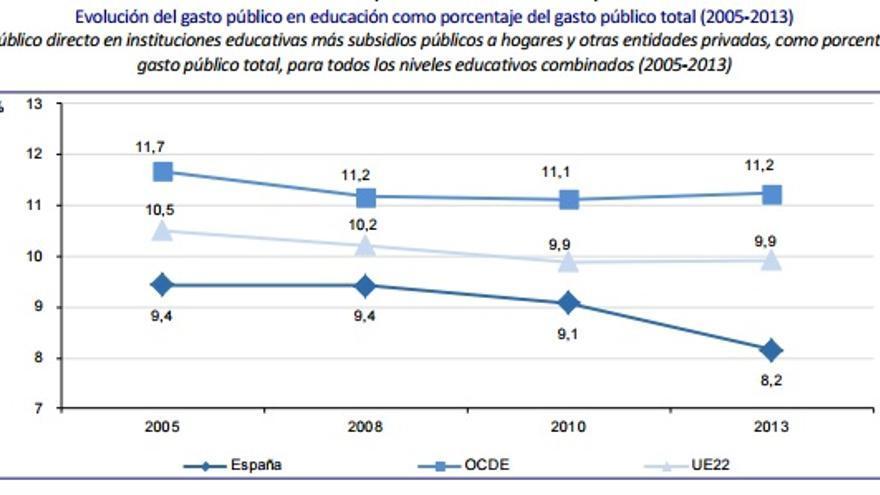 Evolución del gasto público en España, comparado con la media de la OCDE y de la UE. / OCDE