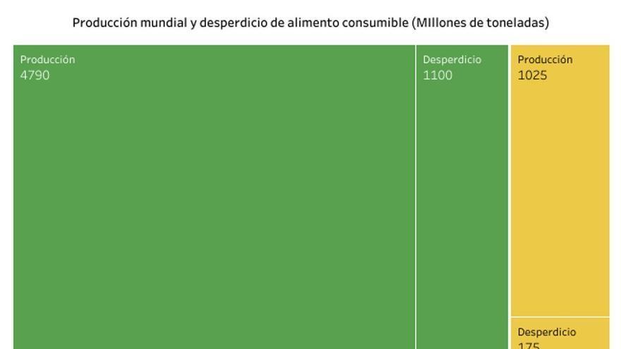 Producción de alimentos y emisiones asociadas según su origen vegetal o animal. Óscar González-Recio, a partir de datos de la FAO