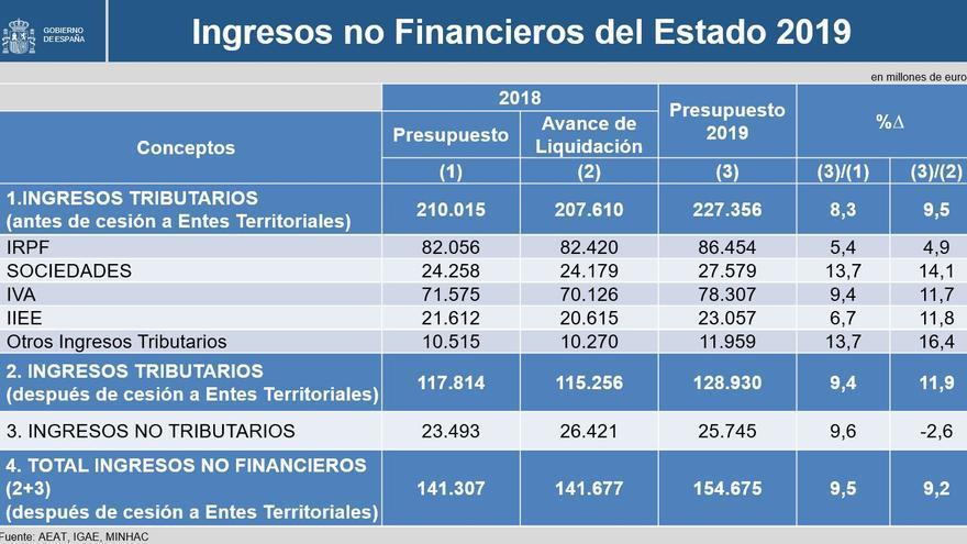 Previsión de ingresos de los Presupuestos Generales del Estado de 2019.