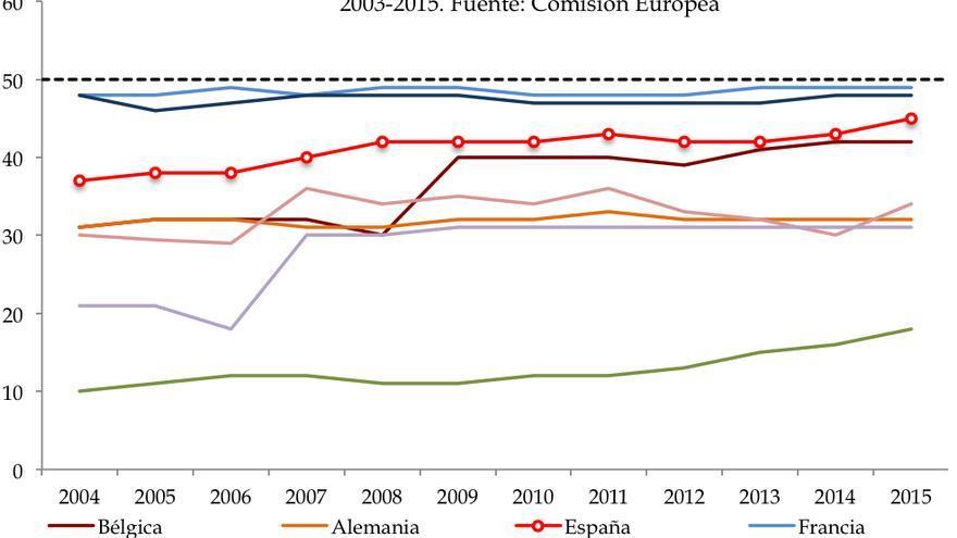Porcentaje de Mujeres en Parlamentos Regionales/Autonómicos