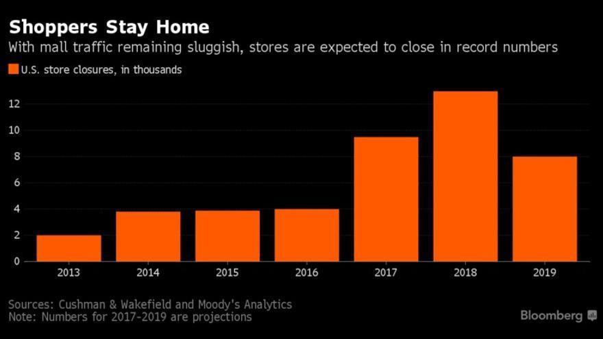Estimaciones de cierres de tiendas en EEUU (Bloomberg).