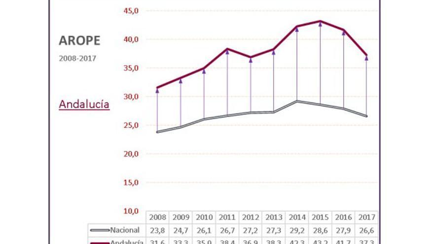 El 37,3 % de la población de Andalucía está en riesgo de pobreza y/o exclusión social en el año 2017