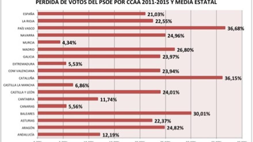 Datos: Ministerio del Interior. Elaboración propia.