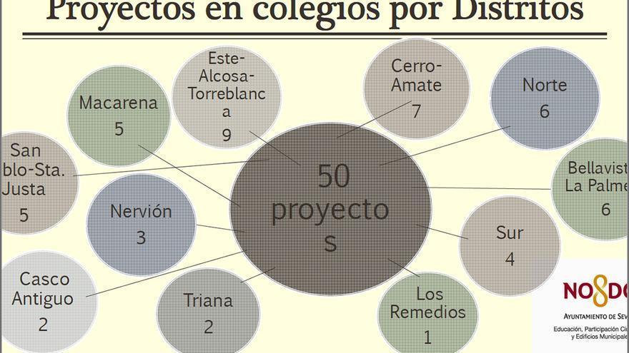 Proyectos en colegios de Sevilla, por distritos.