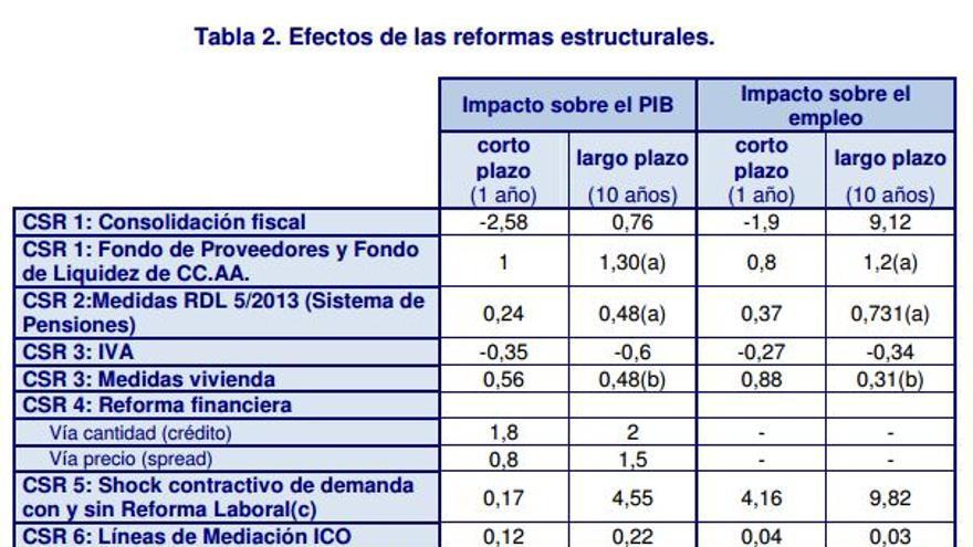 Gráfico: efectos de las reformas estructurales