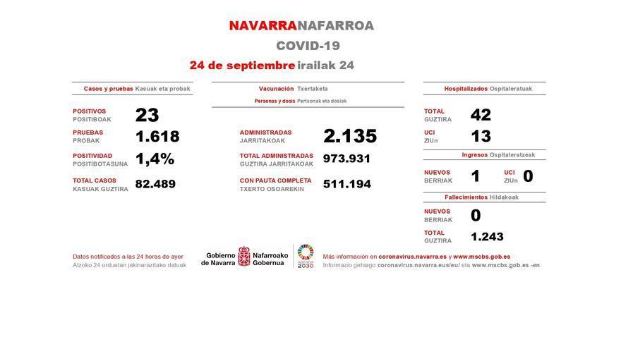 Datos de Covid del 24 de septiembre