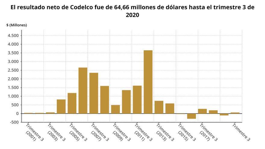 Los resultados de Codelco hasta septiembre, en gráficos