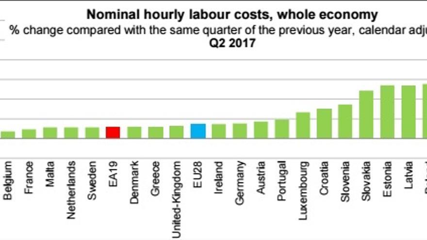 Gráfico de Eurostat sobre la evolución de los costes laborales en la UE.