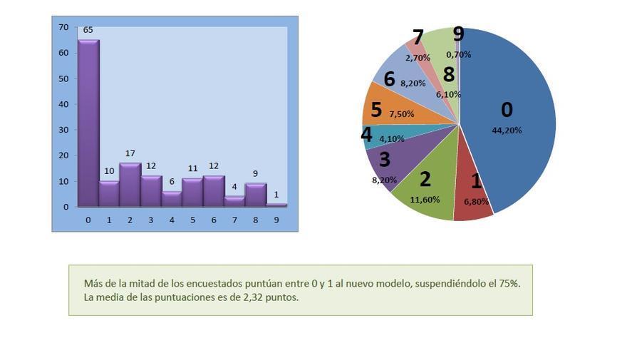 Resultado de las valoraciones de 0 a 10 del nuevo acuerdo sobre las urgencias rurales.