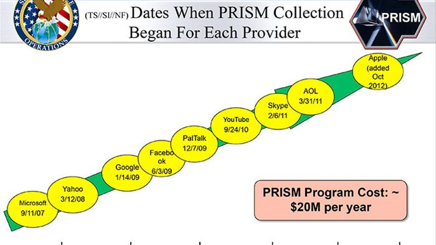 Proyecto PRISMA (Snowden papers, 2013)