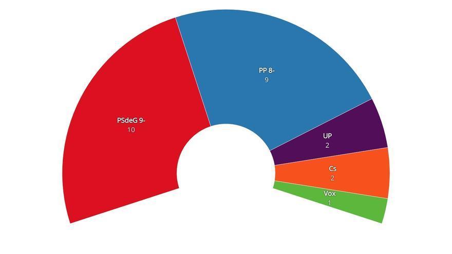 Estimación de escaños en el Congreso por las circunscripciones de Galicia, según el CIS