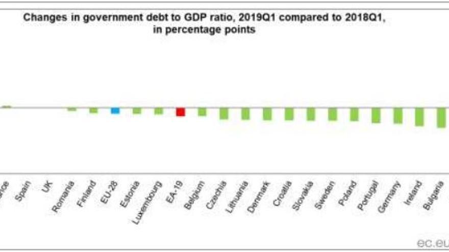 Variación en el porcentaje de deuda pública respecto al PIB entre el primer trimestre de 2018 y de 2019