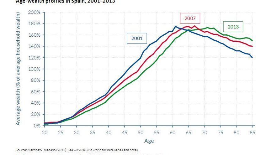 Distribución de la riqueza de los españoles por edad, en los años 2001, 2007, 2013.