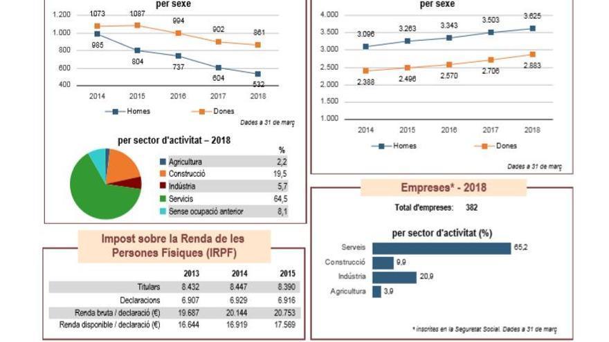 Datos del portal estadístico de la Generalitat sobre empleo en el municipio de Albal
