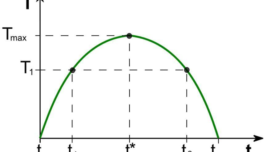 La curva de Laffer / imagen de wikipedia