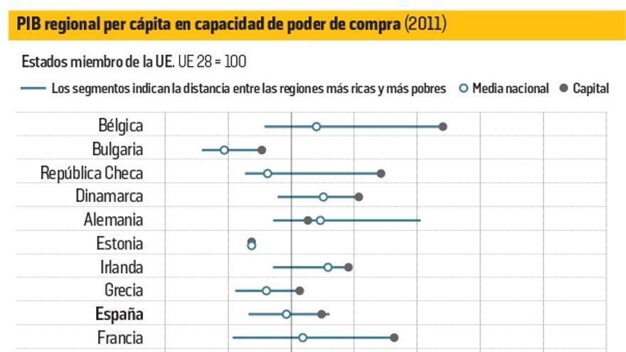 PIB Regional per cápita