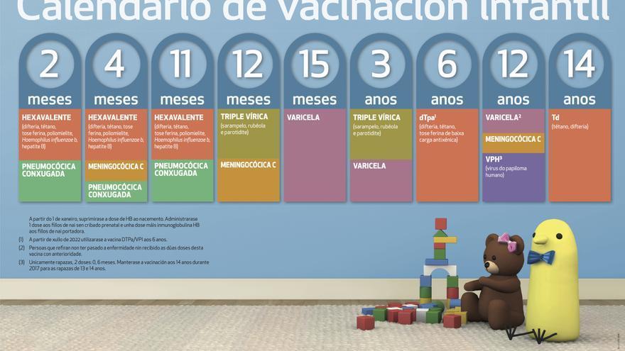Calendario de vacunación en Galicia