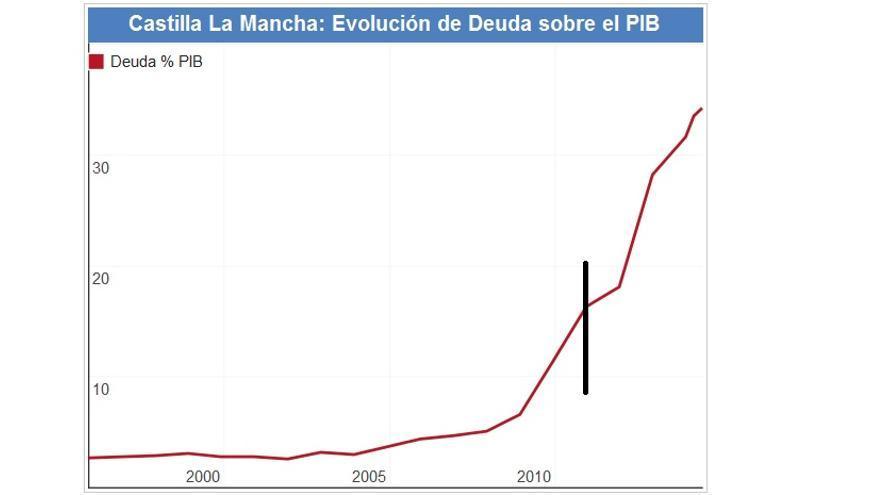 Evolución de la deuda en Castilla-La Mancha / datosmacro.com