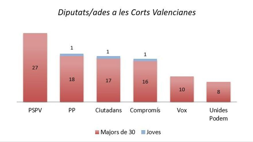 Diputats Corts Valencianes