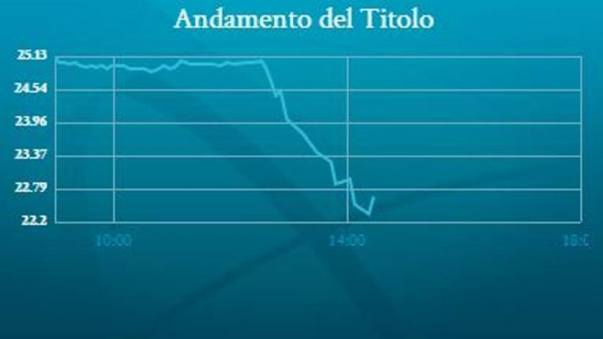 Cotización de las acciones de Atlantia en la Bolsa de Milán